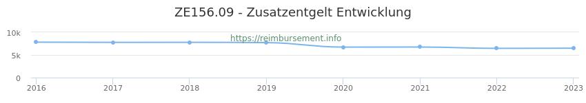 Erstattungsbetrag Historie für das Zusatzentgelt ZE156.09