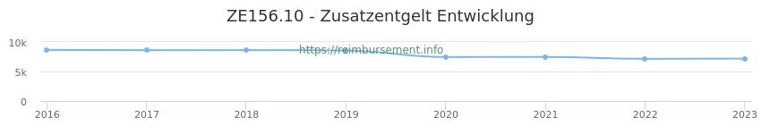 Erstattungsbetrag Historie für das Zusatzentgelt ZE156.10