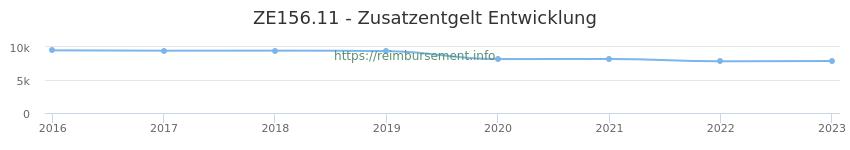 Erstattungsbetrag Historie für das Zusatzentgelt ZE156.11