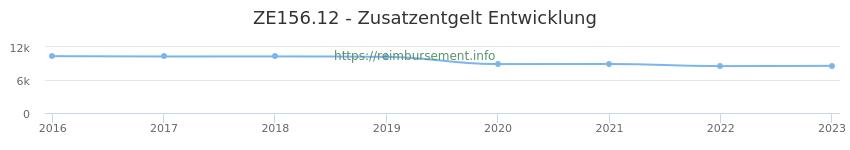 Erstattungsbetrag Historie für das Zusatzentgelt ZE156.12