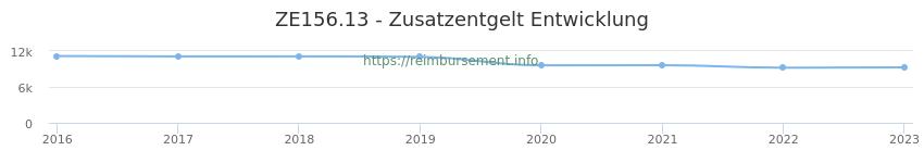 Erstattungsbetrag Historie für das Zusatzentgelt ZE156.13