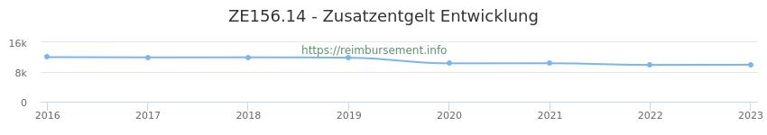 Erstattungsbetrag Historie für das Zusatzentgelt ZE156.14