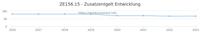 Erstattungsbetrag Historie für das Zusatzentgelt ZE156.15