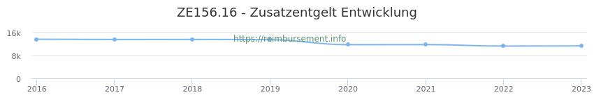 Erstattungsbetrag Historie für das Zusatzentgelt ZE156.16