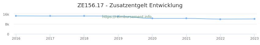 Erstattungsbetrag Historie für das Zusatzentgelt ZE156.17