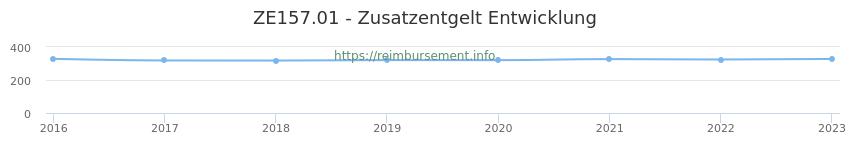 Erstattungsbetrag Historie für das Zusatzentgelt ZE157.01