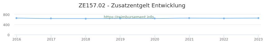 Erstattungsbetrag Historie für das Zusatzentgelt ZE157.02