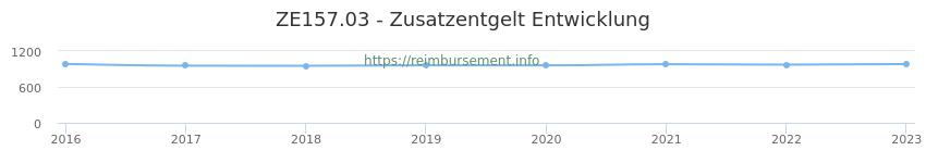 Erstattungsbetrag Historie für das Zusatzentgelt ZE157.03