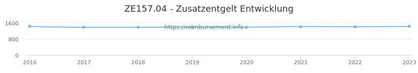 Erstattungsbetrag Historie für das Zusatzentgelt ZE157.04