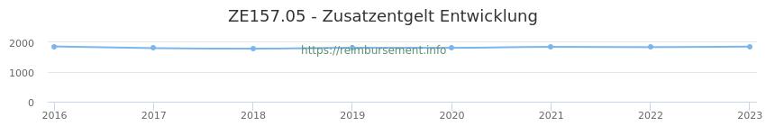 Erstattungsbetrag Historie für das Zusatzentgelt ZE157.05