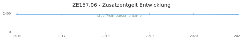 Erstattungsbetrag Historie für das Zusatzentgelt ZE157.06