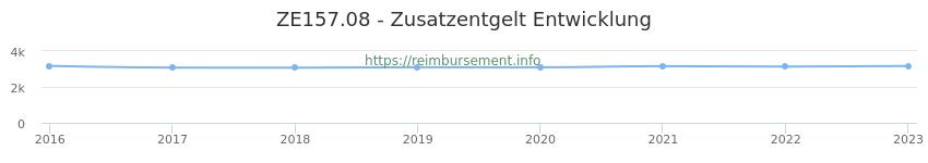 Erstattungsbetrag Historie für das Zusatzentgelt ZE157.08