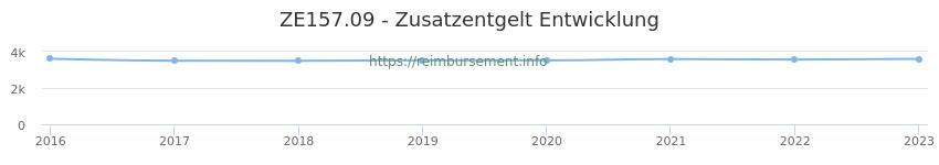 Erstattungsbetrag Historie für das Zusatzentgelt ZE157.09