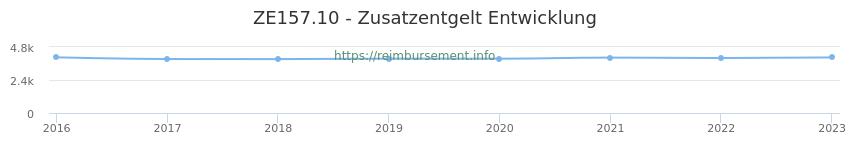 Erstattungsbetrag Historie für das Zusatzentgelt ZE157.10
