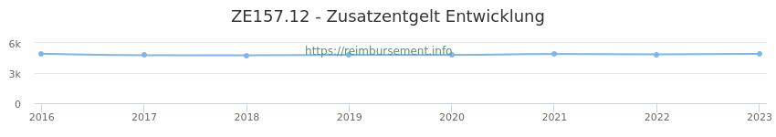 Erstattungsbetrag Historie für das Zusatzentgelt ZE157.12