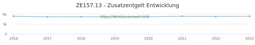 Erstattungsbetrag Historie für das Zusatzentgelt ZE157.13