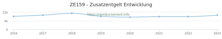 Erstattungsbetrag Historie für das Zusatzentgelt ZE159