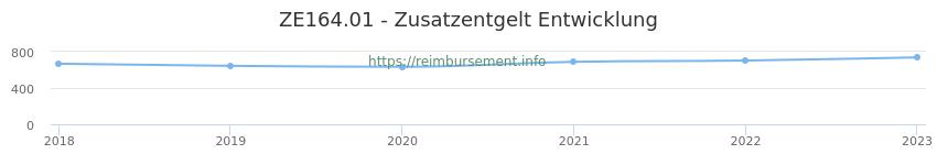 Erstattungsbetrag Historie für das Zusatzentgelt ZE164.01