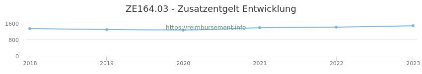 Erstattungsbetrag Historie für das Zusatzentgelt ZE164.03