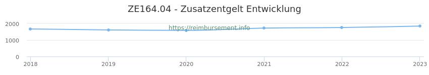 Erstattungsbetrag Historie für das Zusatzentgelt ZE164.04