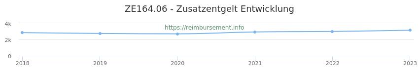 Erstattungsbetrag Historie für das Zusatzentgelt ZE164.06