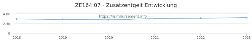 Erstattungsbetrag Historie für das Zusatzentgelt ZE164.07