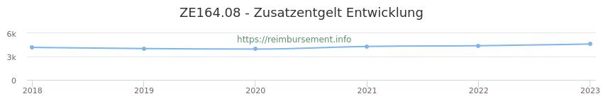 Erstattungsbetrag Historie für das Zusatzentgelt ZE164.08