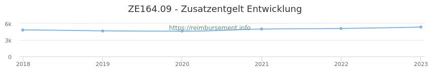 Erstattungsbetrag Historie für das Zusatzentgelt ZE164.09