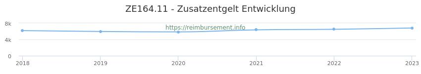 Erstattungsbetrag Historie für das Zusatzentgelt ZE164.11