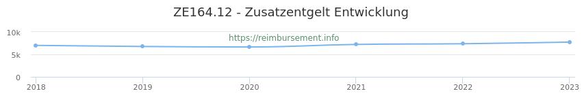 Erstattungsbetrag Historie für das Zusatzentgelt ZE164.12
