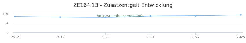 Erstattungsbetrag Historie für das Zusatzentgelt ZE164.13