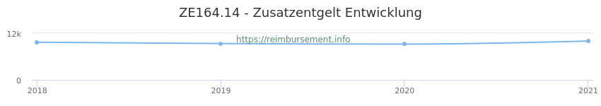 Erstattungsbetrag Historie für das Zusatzentgelt ZE164.14