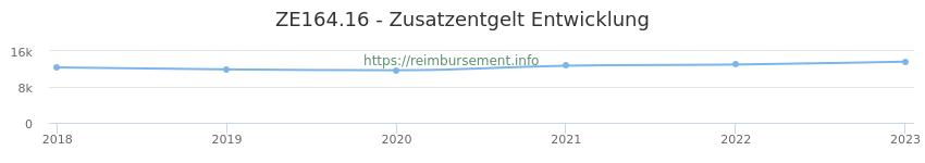 Erstattungsbetrag Historie für das Zusatzentgelt ZE164.16