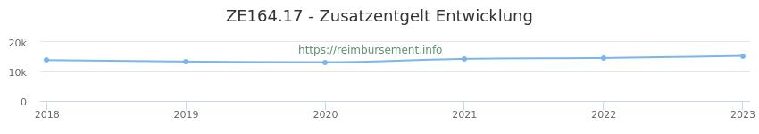 Erstattungsbetrag Historie für das Zusatzentgelt ZE164.17