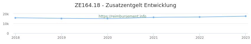 Erstattungsbetrag Historie für das Zusatzentgelt ZE164.18