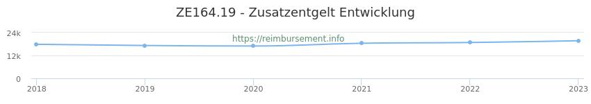Erstattungsbetrag Historie für das Zusatzentgelt ZE164.19