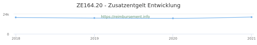 Erstattungsbetrag Historie für das Zusatzentgelt ZE164.20