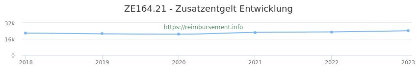 Erstattungsbetrag Historie für das Zusatzentgelt ZE164.21