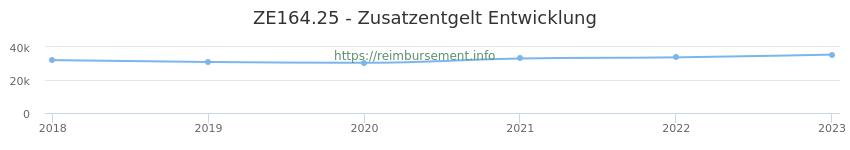 Erstattungsbetrag Historie für das Zusatzentgelt ZE164.25
