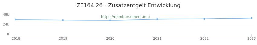 Erstattungsbetrag Historie für das Zusatzentgelt ZE164.26