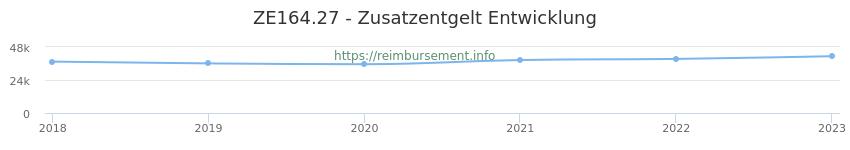 Erstattungsbetrag Historie für das Zusatzentgelt ZE164.27