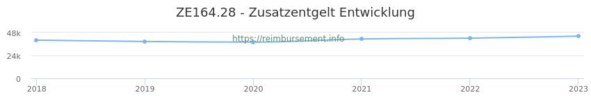 Erstattungsbetrag Historie für das Zusatzentgelt ZE164.28