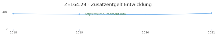 Erstattungsbetrag Historie für das Zusatzentgelt ZE164.29