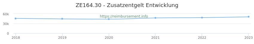Erstattungsbetrag Historie für das Zusatzentgelt ZE164.30