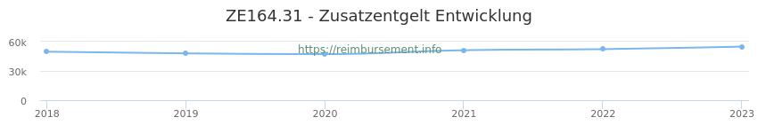 Erstattungsbetrag Historie für das Zusatzentgelt ZE164.31