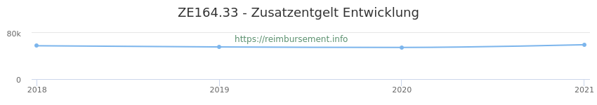 Erstattungsbetrag Historie für das Zusatzentgelt ZE164.33