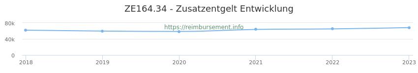 Erstattungsbetrag Historie für das Zusatzentgelt ZE164.34