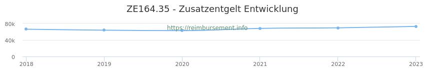 Erstattungsbetrag Historie für das Zusatzentgelt ZE164.35