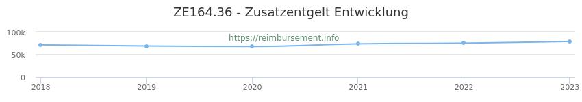 Erstattungsbetrag Historie für das Zusatzentgelt ZE164.36
