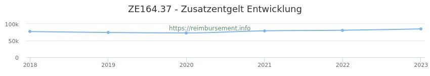 Erstattungsbetrag Historie für das Zusatzentgelt ZE164.37